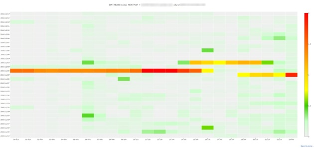 Database Load heatmap with AWR and Python | Data     as usual